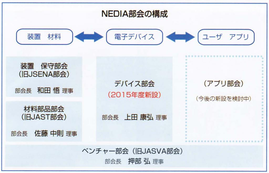 NEDIAorg2device