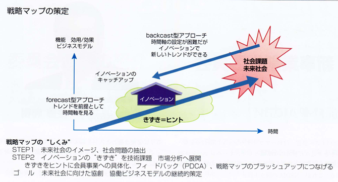 StrategyMap-plan